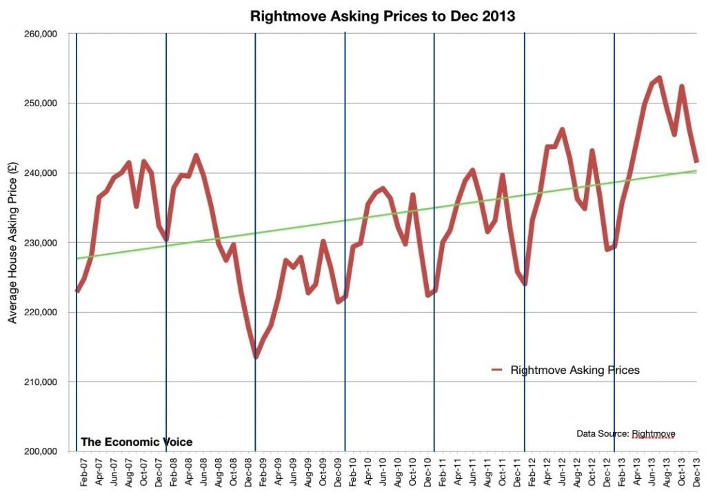 Rightmove Asking Prices Jan 07 to Dec 2013