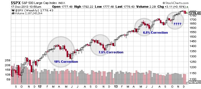 S&P Large Cap Index Chart