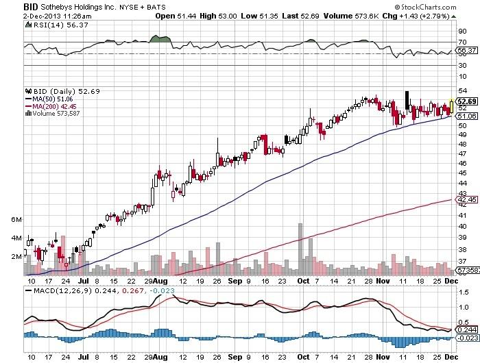 Sothebys Holdings Chart
