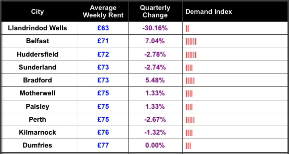 SpareRoom Average Weekly Rent Bottom Ten Nov 2013