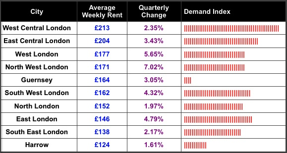 SpareRoom Average Weekly Rent Top Ten Nov 2013