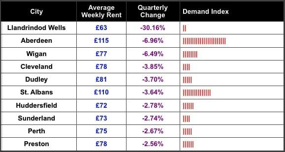 SpareRoom Quarterly Change Bottom Ten Nov 2013