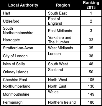 Table 2 Local Authority District with the Best Quality of Life in each region