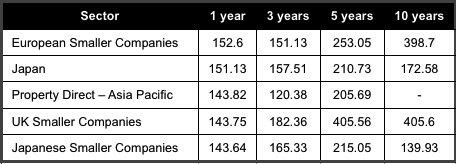 Top 5 performing sectors over 1 year to Nov 2013