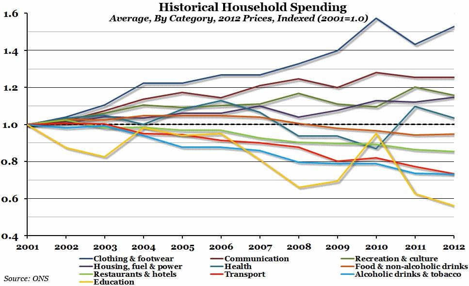 Historical Household Spending erc chart
