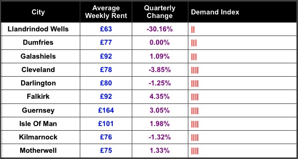 SpareRoom Demand Bottom Ten Nov 2013