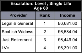 Annuity rates5 03-01-2014
