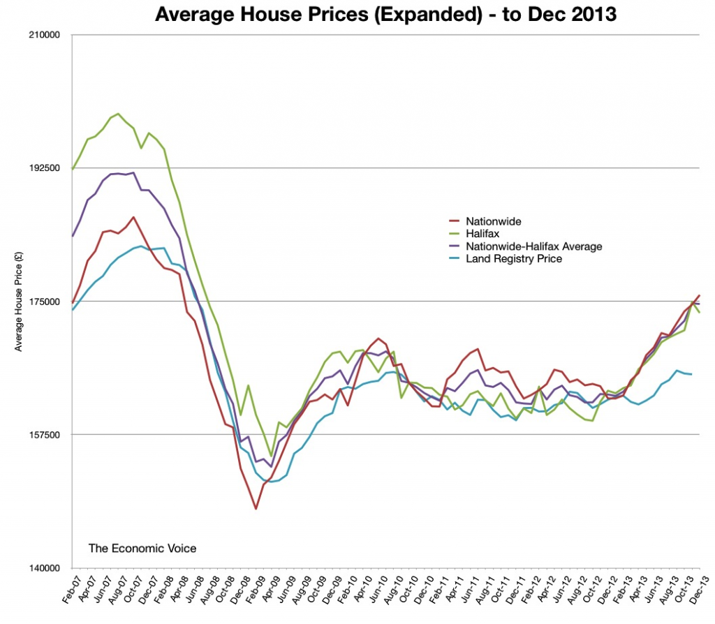 Average House Prices Expanded to Dec 2013