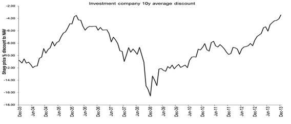 Average Investment Company Discount