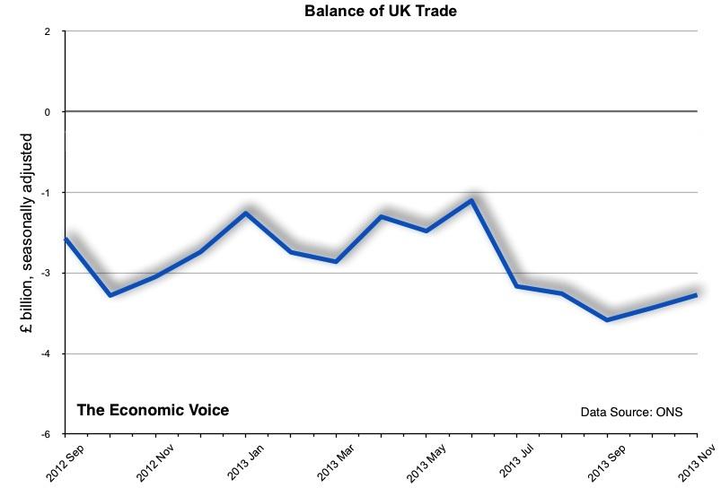 Balance of UK Trade to Nov 2013