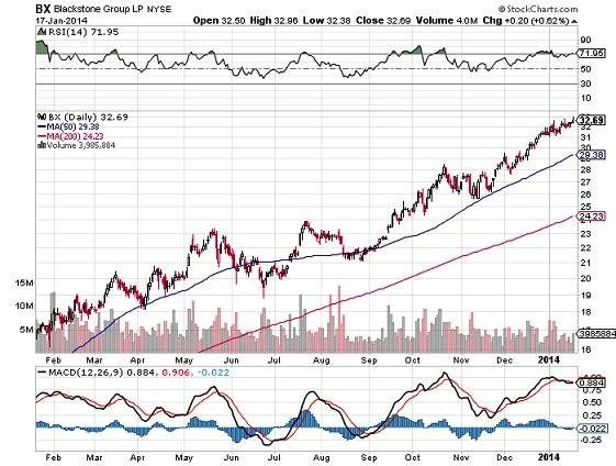 Blackstore Group LP Chart