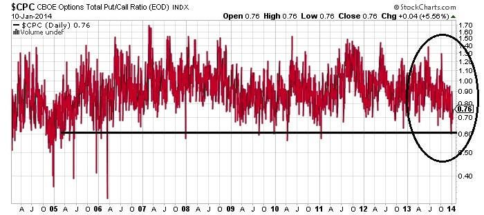 CBOE Options Put-Call Ratio Chart