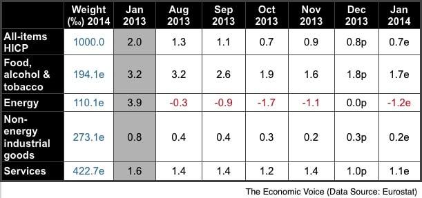 EZ Inflation to Jan 2013