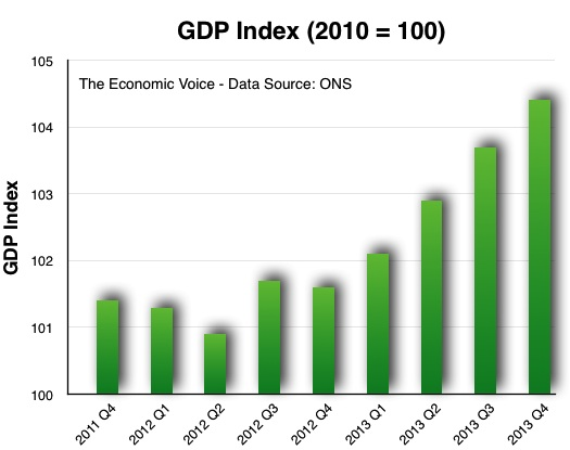 GDP Index to Q4 2013