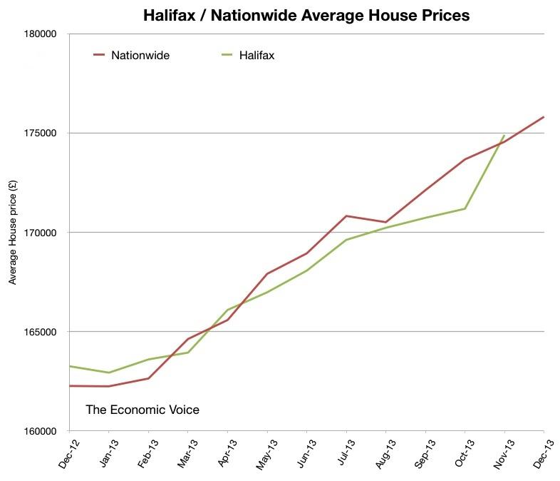 Halifax Nationwide HPI for 2013