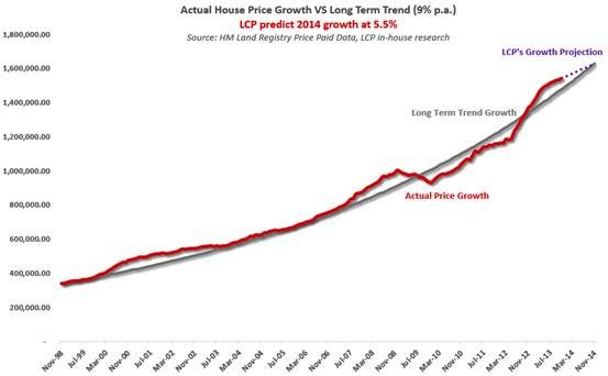 House Price Growth actual v trend