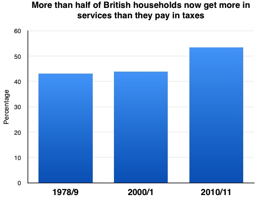 Households services versus tax paid