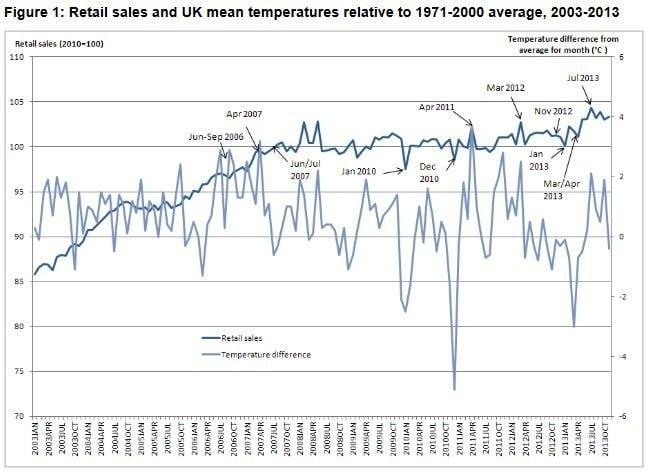 UK Retail Sales vs Temperature