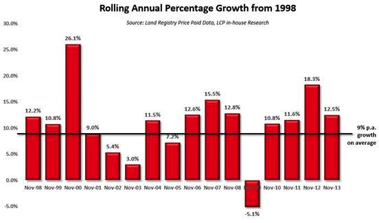 Rolling Annual Percentage Growth from 1998