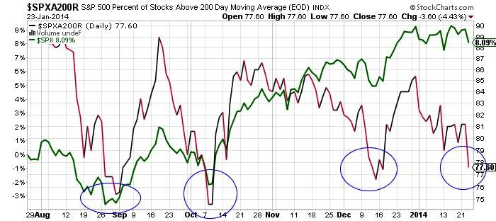 SP-500-Percent-of-Stocks-Above-200-Day-Moving-Average-EOD-Index-Chart