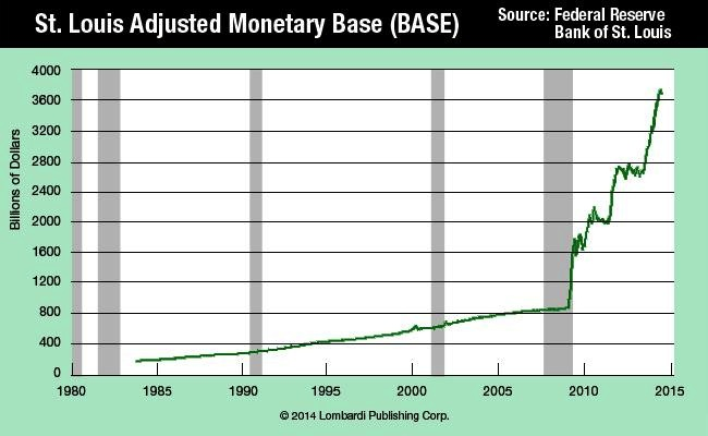 St.-Louis-Adjusted-Monetary-Base-Chart