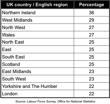 Young adults aged 20-34 living with parents by UK country-English region 2011-2013