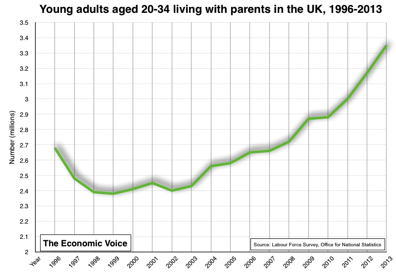 Young adults aged 20-34 living with parents in the UK 1996-2013