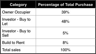 BPF Buyer Types