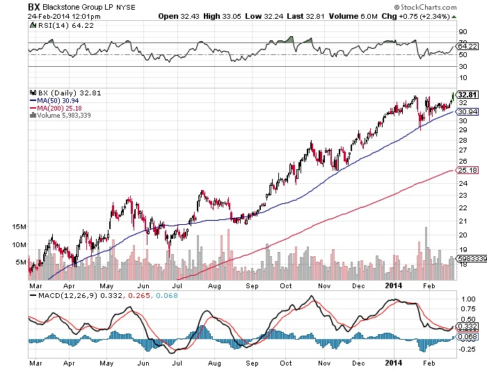 Blackstone Group LP NYSE Chart