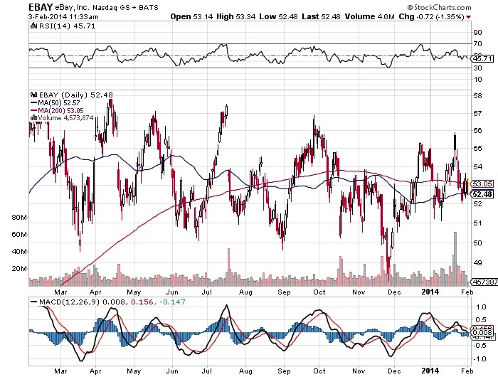 EBAY eBay, Inc. Chart