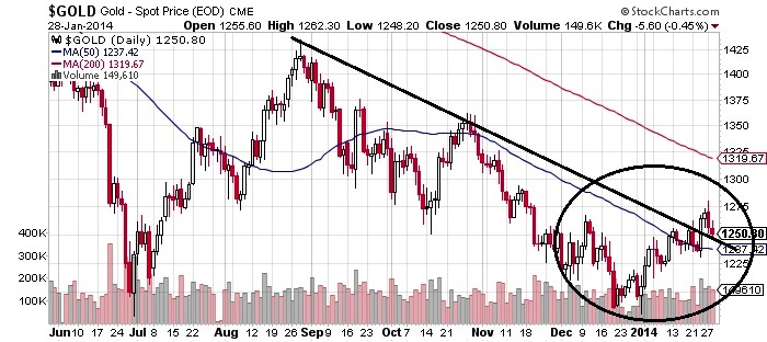 Gold-Spot-Price-EOD-CME-Chart