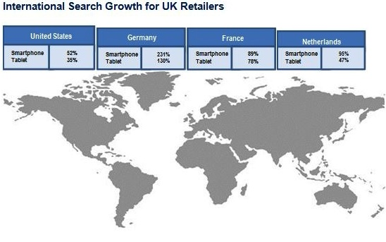 International Search Growth Rate for UK Retailers