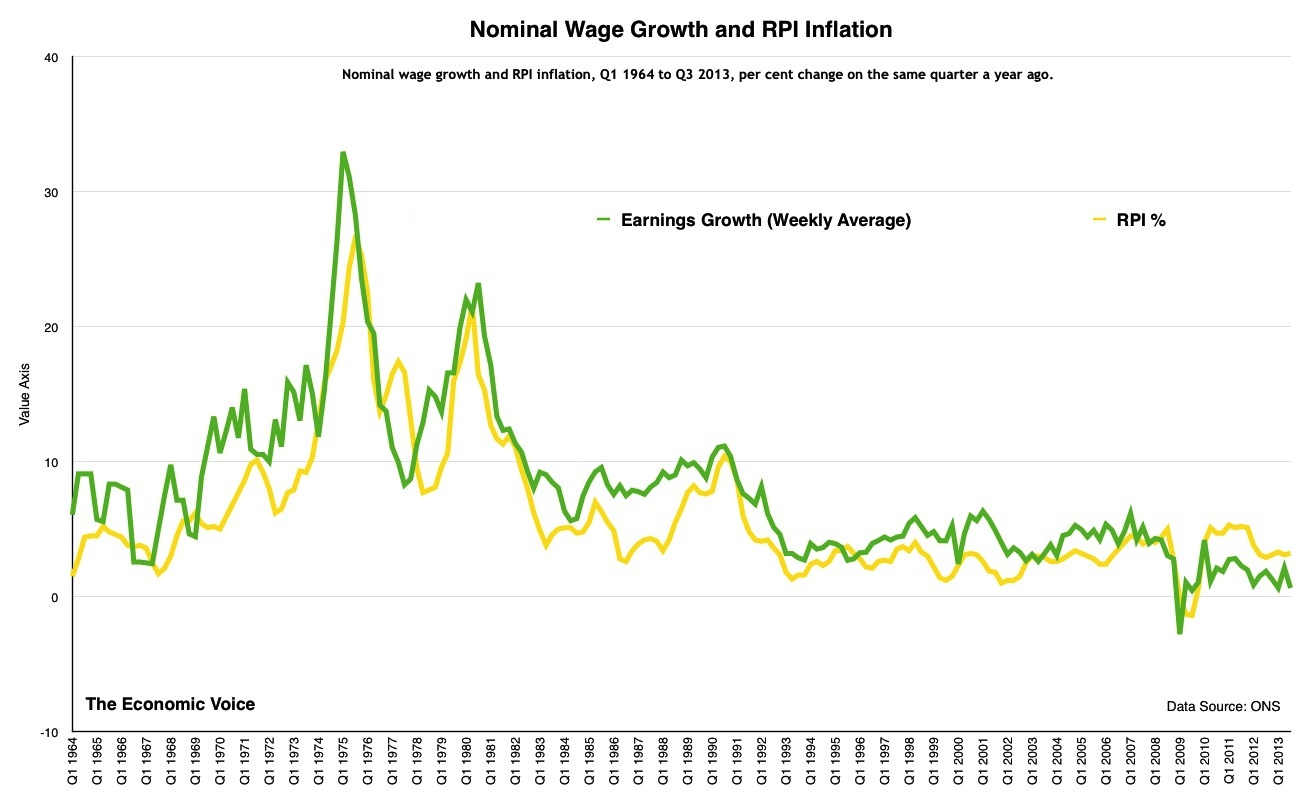 Nominal Wage Growth and RPI Inflation-2