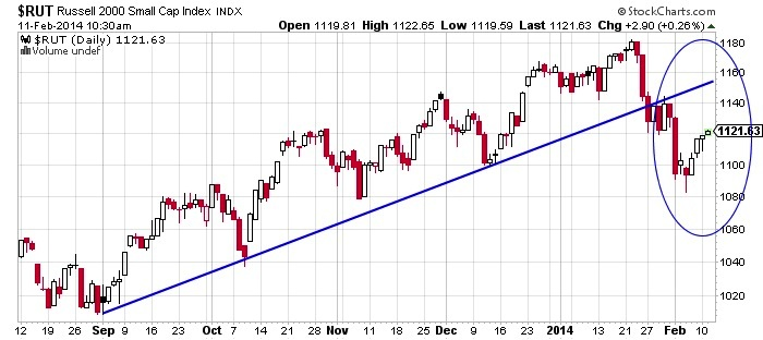 Russell 2000 Small Cap Index Chart