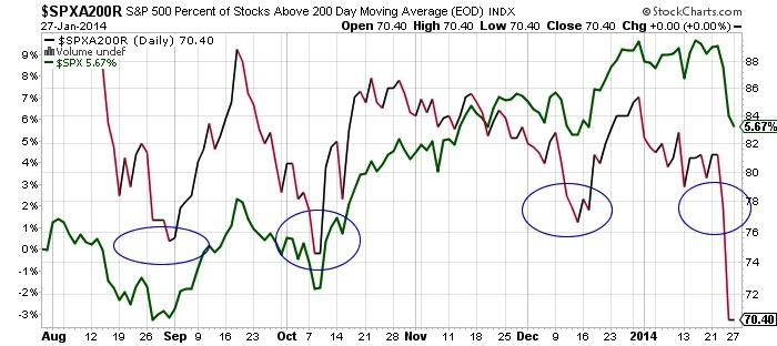 S&P 500 Percent of Stocks Above 200 Day Moving Average Chart