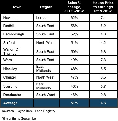 Towns with the highest percent increase in property sales 2003-2013