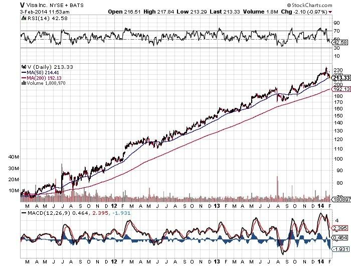 V Viasa Inc. Chart