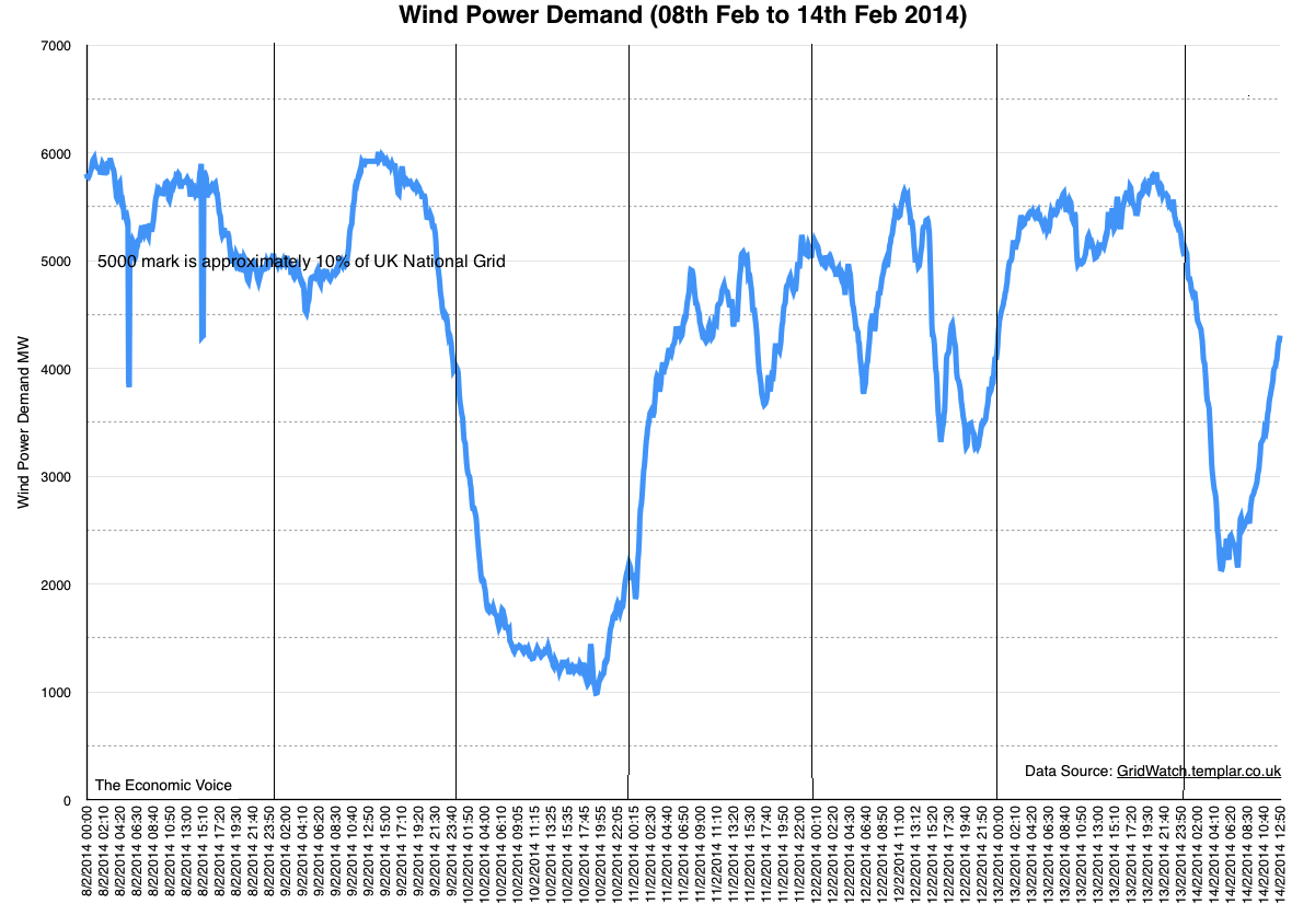 Wind Power 08-14 feb 2014