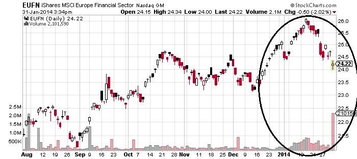 iShares MSCI Europe Financial Sector Nasdaq GM Chart