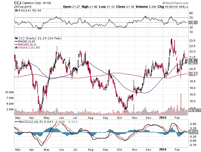 Cameco Corp. NYSE Chart