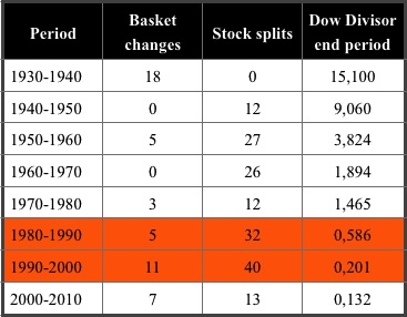 Dow Changes Since 1929