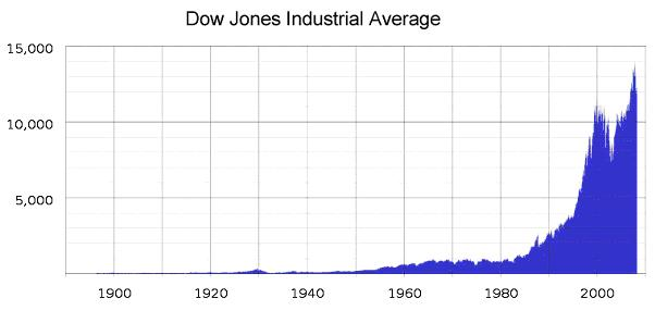 Exchange rates of Dow Jones during the latest two industrial revolutions