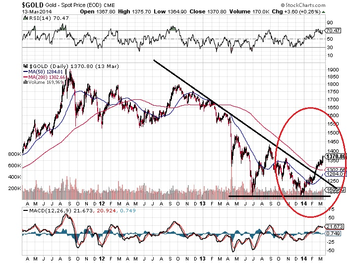Gold - Spot Price (EOD) Chart
