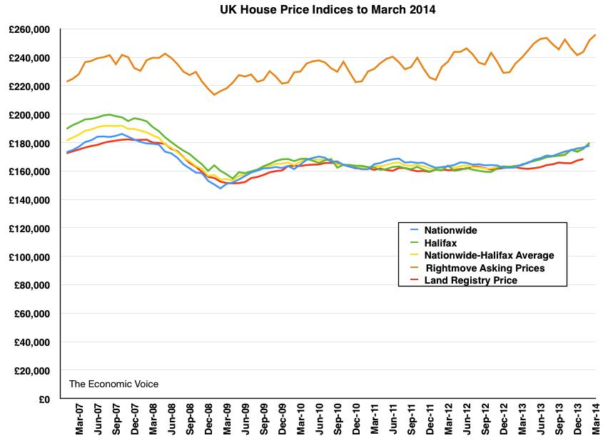 HPI graph 17-03-2014