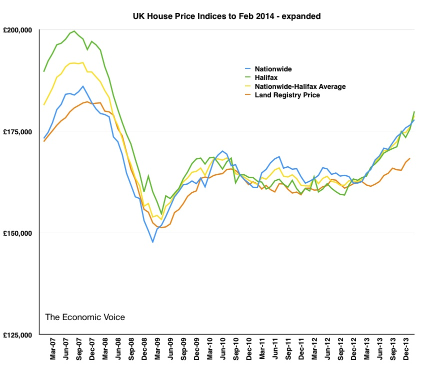 House Price Graph (Expanded)