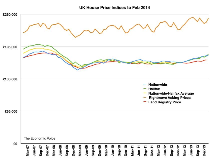 House Price Graph