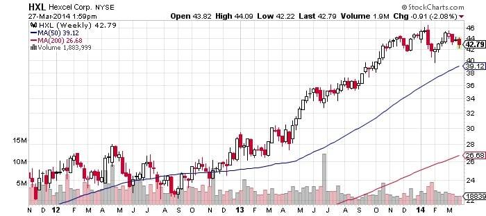 Hexcel Corp. Chart