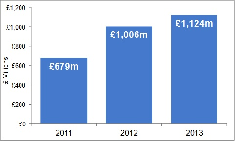 HMRC Tax under consideration graph