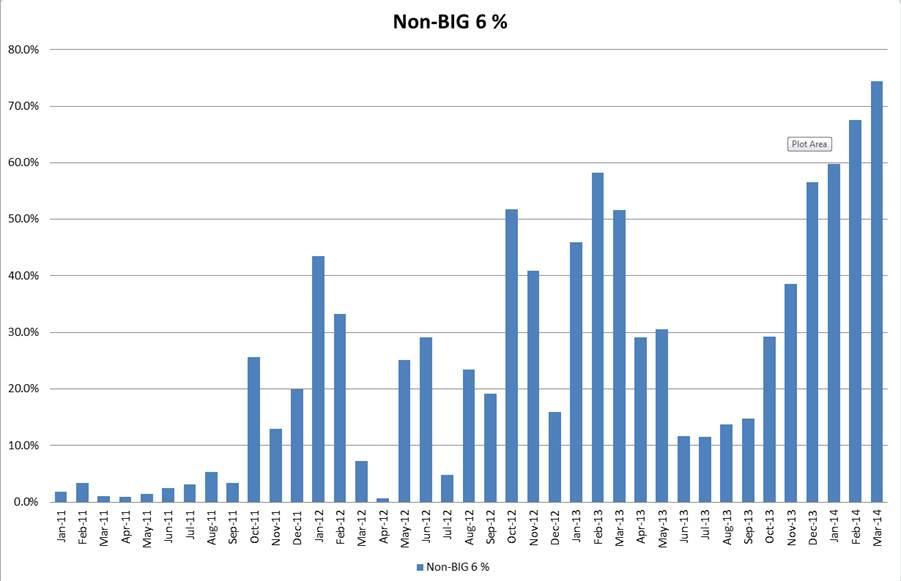 Non-Big 6 % - Source: UKPower.co.uk