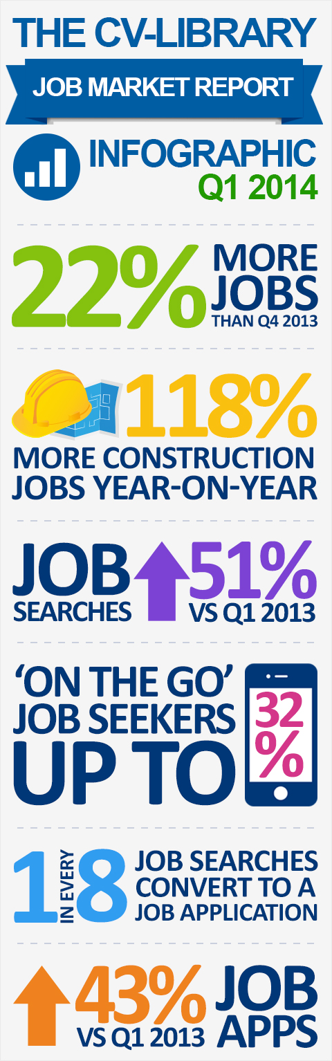 CV-Library Q1 Jobs Market Infographic